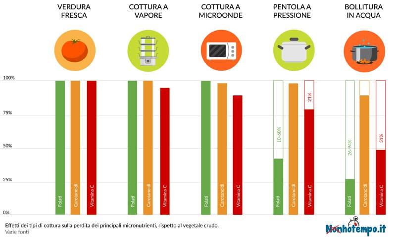 Grafico che mostra gli effetti dei vari tipi di cottura sulla conservazione dei micronutrienti delle verdure